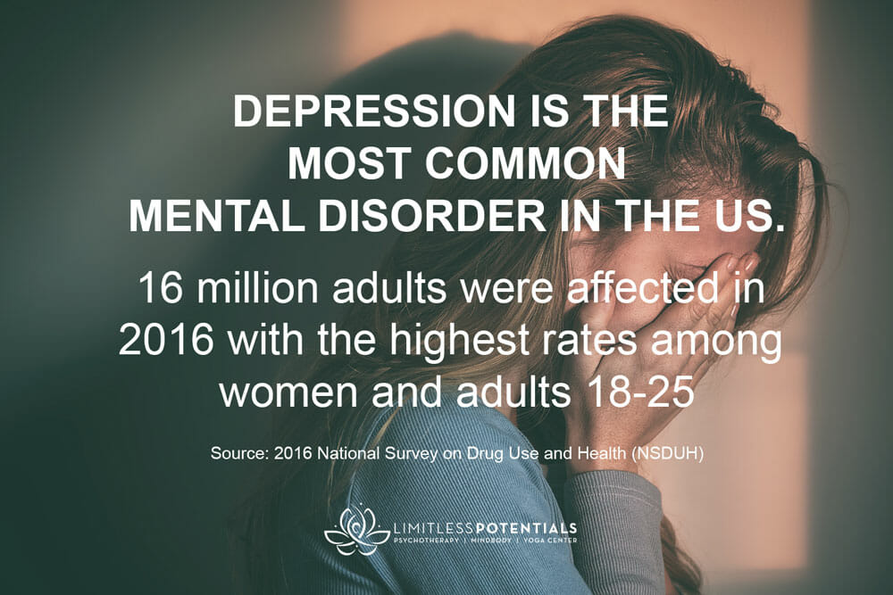 Depression is the most common illness in the US.